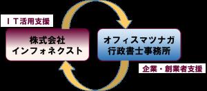 インフォネクストの関係図